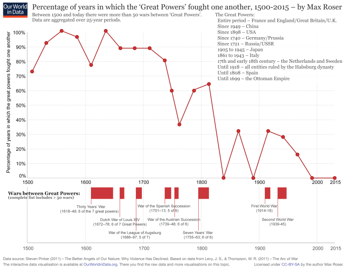 ourworldindata_percentage-of-years-in-which-the-great-powers-fought-one-another-1500-2000